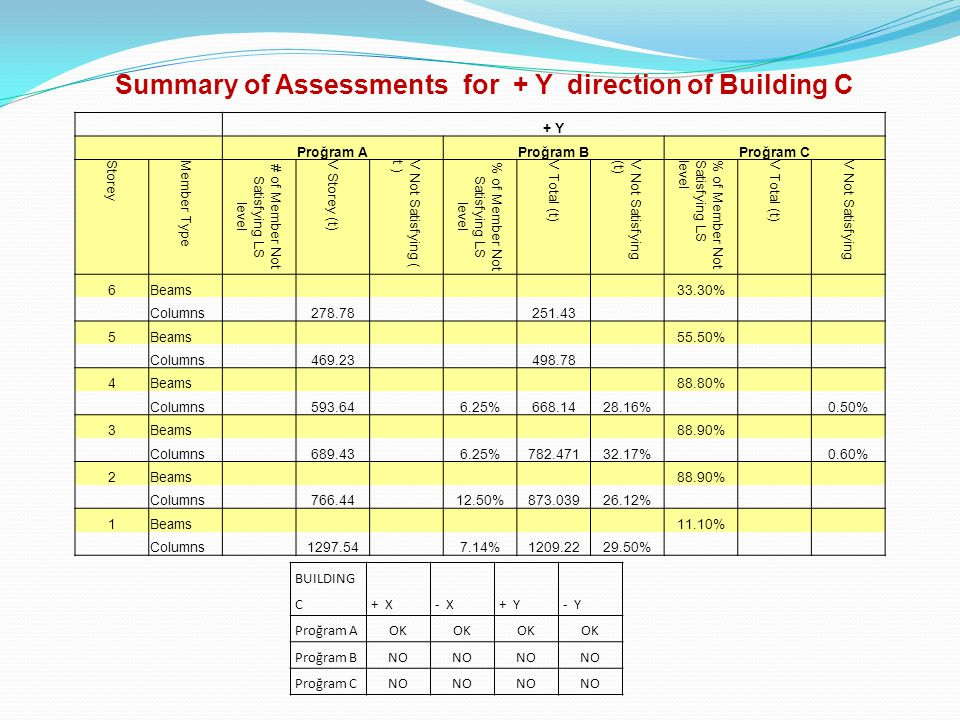 Summary of Assessments for + Y direction of Building C