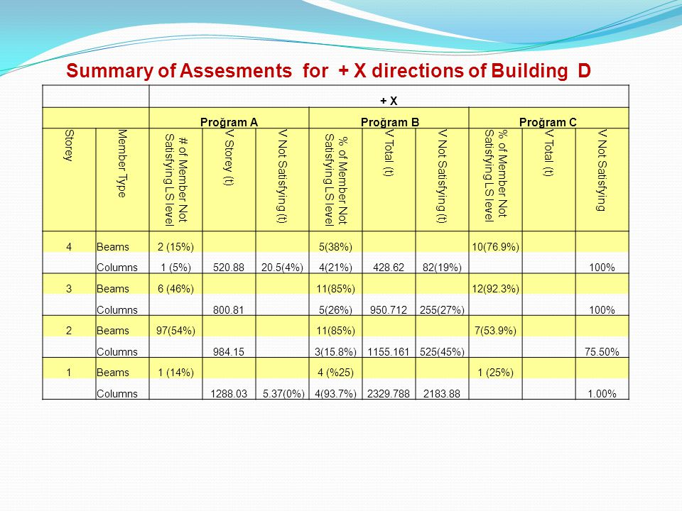 Summary of Assesments for + X directions of Building D