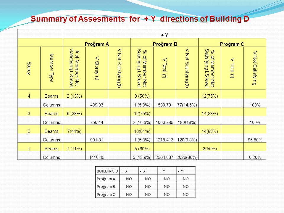 Summary of Assesments for + Y directions of Building D