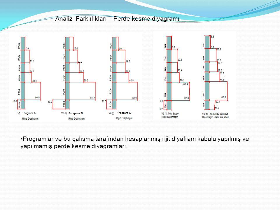 Analiz Farklılıkları -Perde kesme diyagramı-