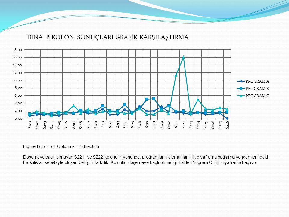 BINA B KOLON SONUÇLARI GRAFİK KARŞILAŞTIRMA