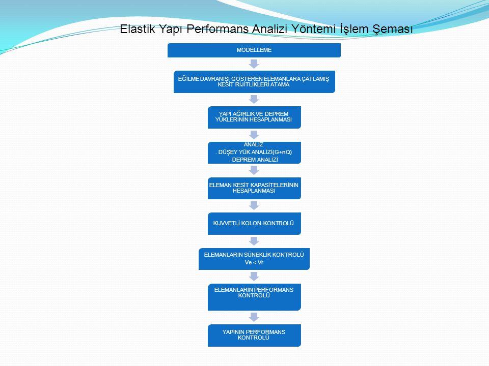 Elastik Yapı Performans Analizi Yöntemi İşlem Şeması