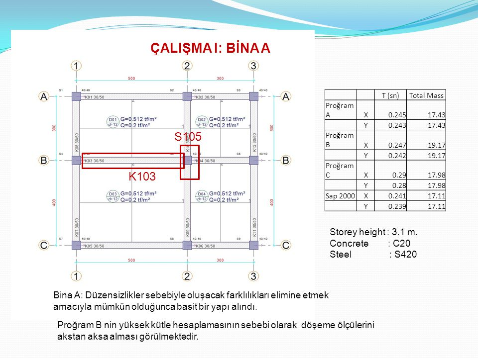 ÇALIŞMA I: BİNA A S105 K103 Storey height : 3.1 m. Concrete : C20