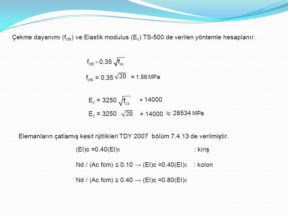 Nd / (Ac fcm) ≤ 0.10 → (EI)c =0.40(EI)0 : kolon