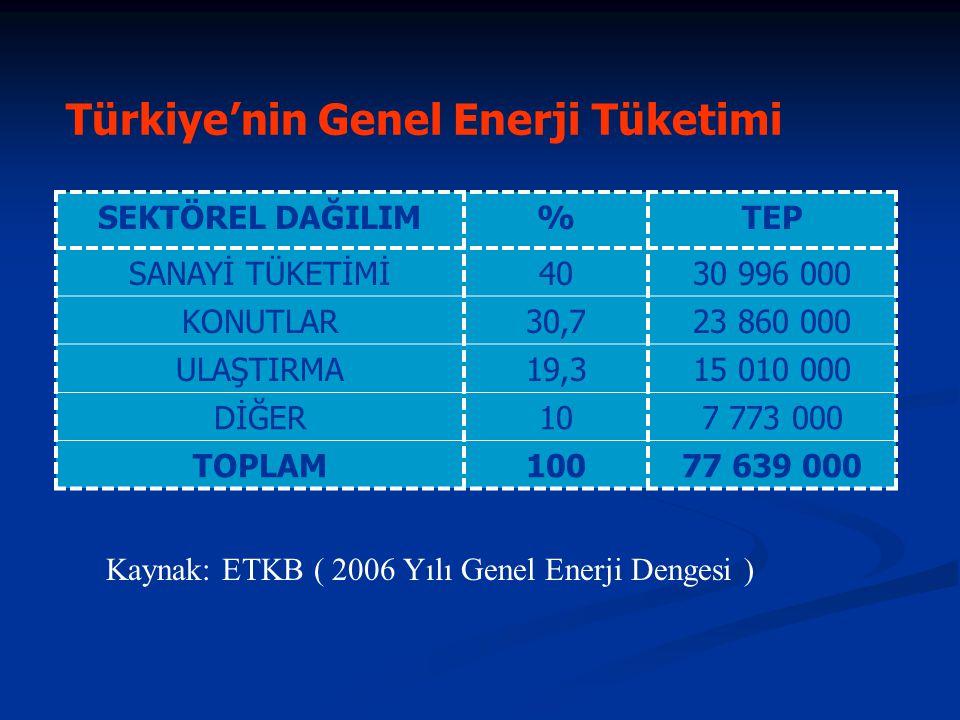 Türkiye'nin Genel Enerji Tüketimi