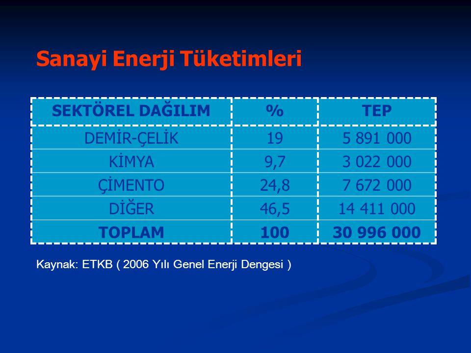 Sanayi Enerji Tüketimleri