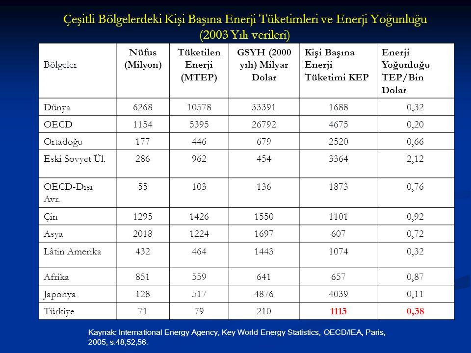Tüketilen Enerji (MTEP) GSYH (2000 yılı) Milyar Dolar