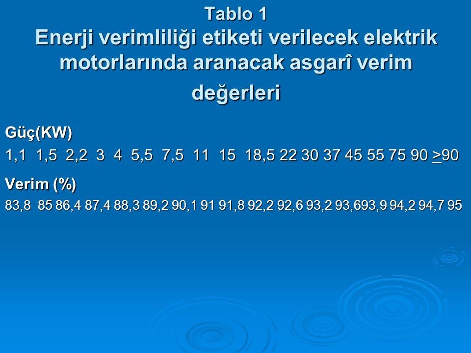 Tablo 1 Enerji verimliliği etiketi verilecek elektrik motorlarında aranacak asgarî verim değerleri