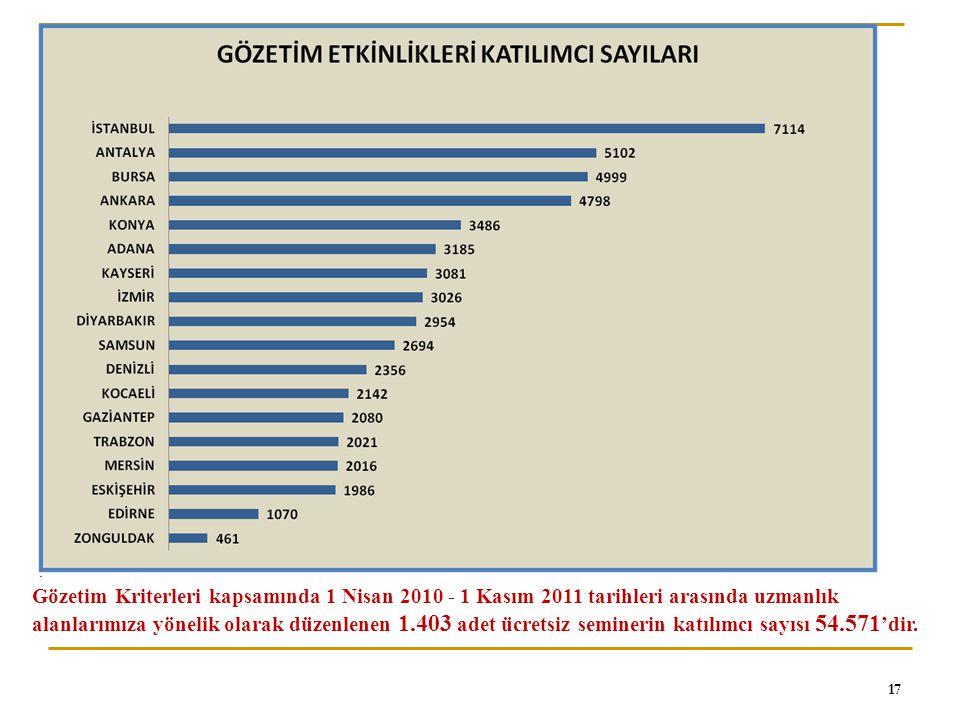 Gözetim Kriterleri kapsamında 1 Nisan 2010 - 1 Kasım 2011 tarihleri arasında uzmanlık alanlarımıza yönelik olarak düzenlenen 1.403 adet ücretsiz seminerin katılımcı sayısı 54.571'dir.
