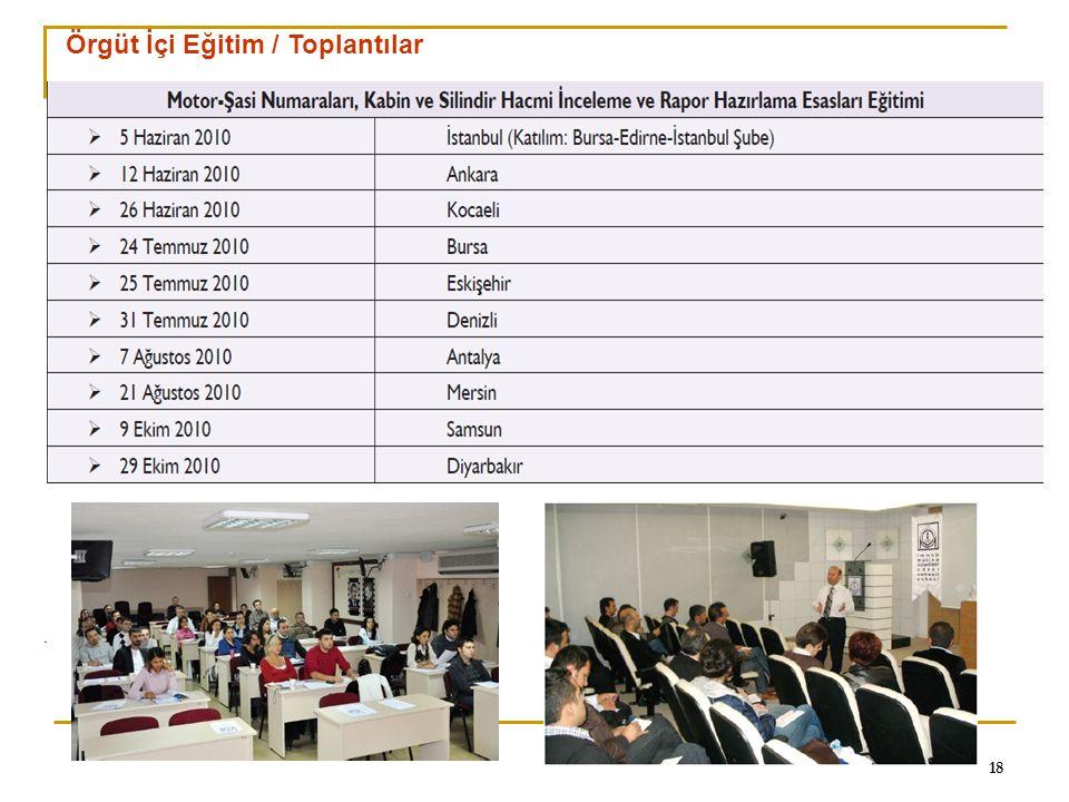 Örgüt İçi Eğitim / Toplantılar