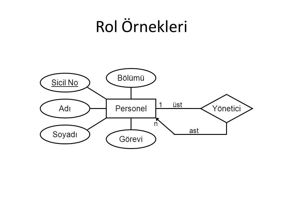 Rol Örnekleri Bölümü Sicil No Yönetici Adı Personel Soyadı Görevi 1