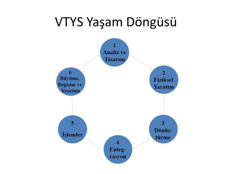 VTYS Yaşam Döngüsü 1 Analiz ve Tasarım 2 Fiziksel Yaratım 5 3 İşlemler