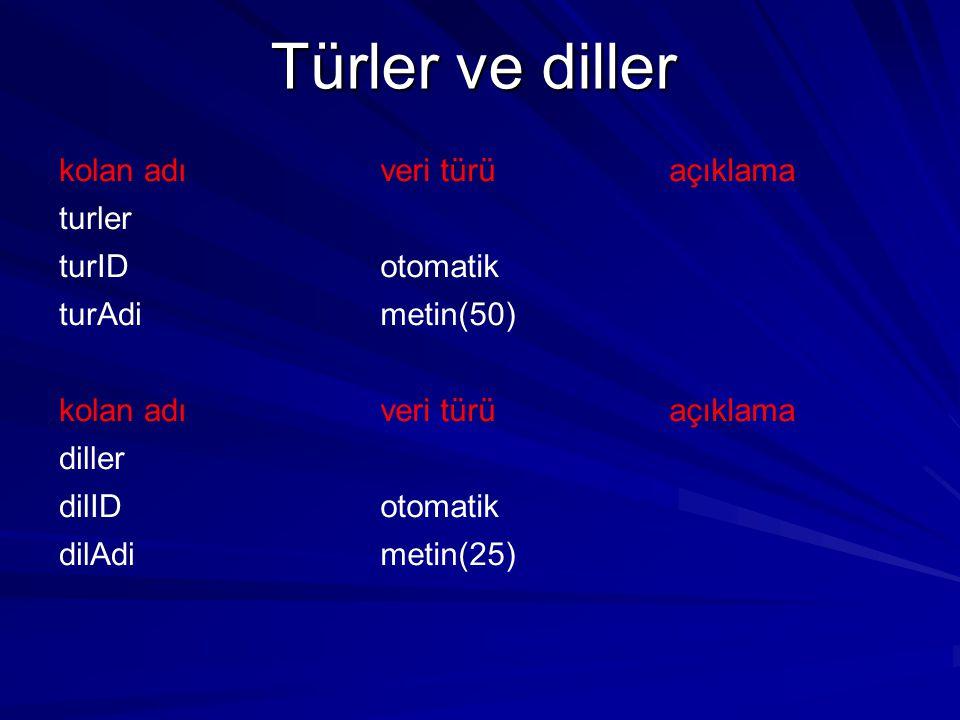 Türler ve diller kolan adı veri türü açıklama turler turID otomatik