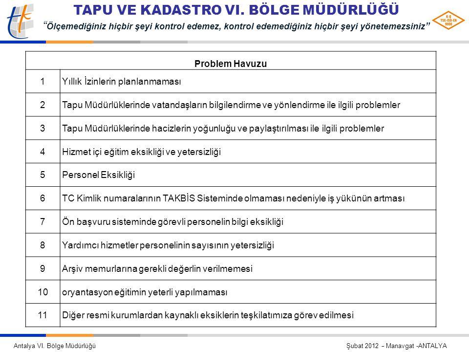 Problem Havuzu 1. Yıllık İzinlerin planlanmaması. 2. Tapu Müdürlüklerinde vatandaşların bilgilendirme ve yönlendirme ile ilgili problemler.