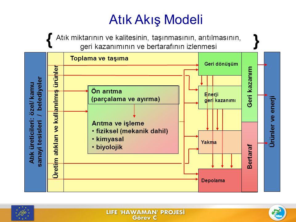 Atık Akış Modeli { } Atık miktarının ve kalitesinin, taşınmasının, arıtılmasının, geri kazanımının ve bertarafının izlenmesi.