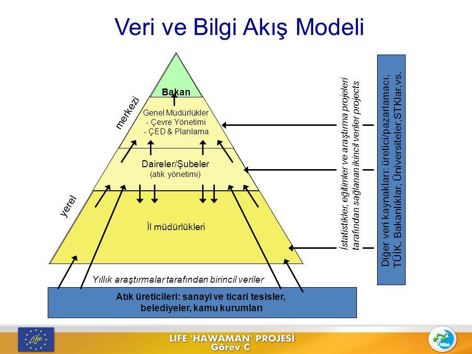 Veri ve Bilgi Akış Modeli