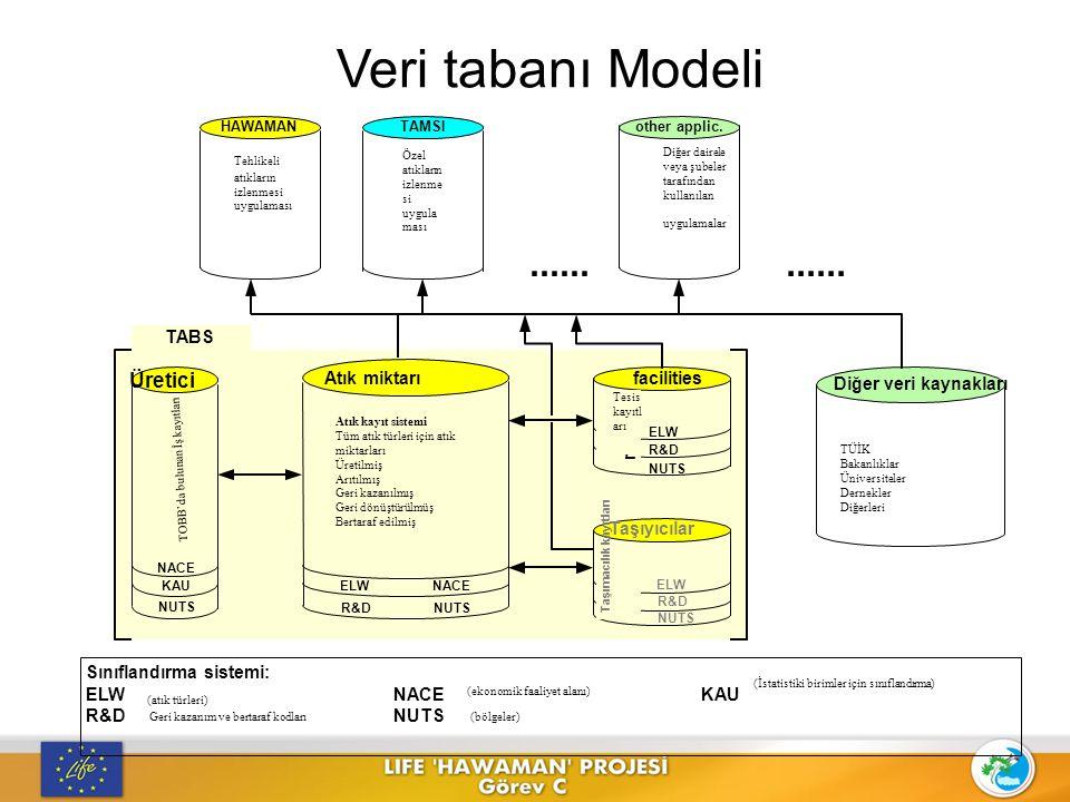 Veri tabanı Modeli ...... 080115 Atık Kodu Atık yağ kat.kodu