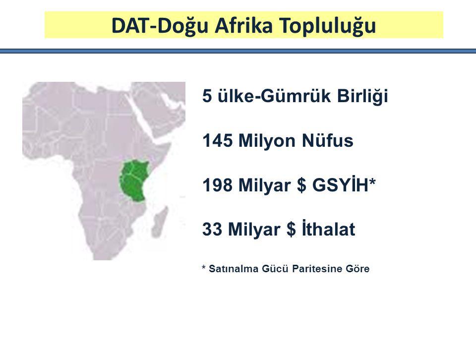 DAT-Doğu Afrika Topluluğu