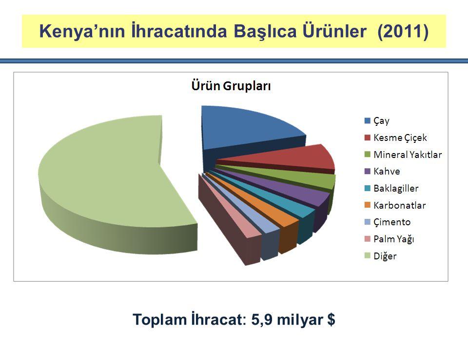 Kenya'nın İhracatında Başlıca Ürünler (2011)