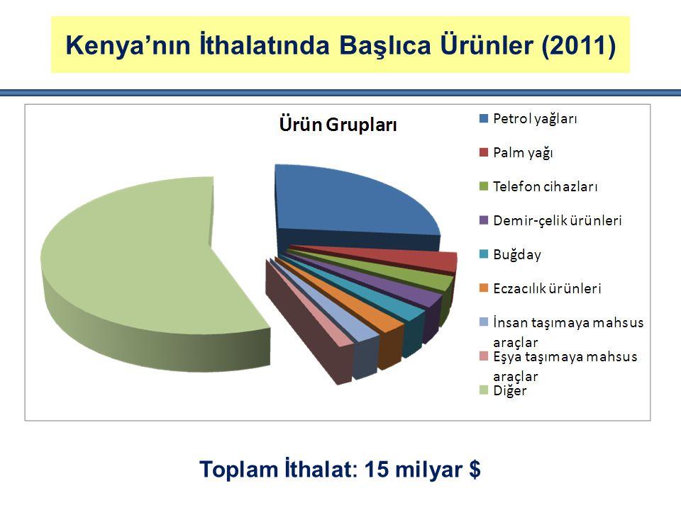 Kenya'nın İthalatında Başlıca Ürünler (2011)