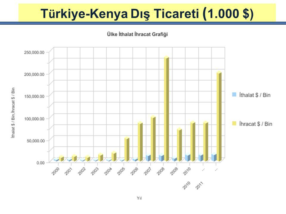 Türkiye-Kenya Dış Ticareti (1.000 $)