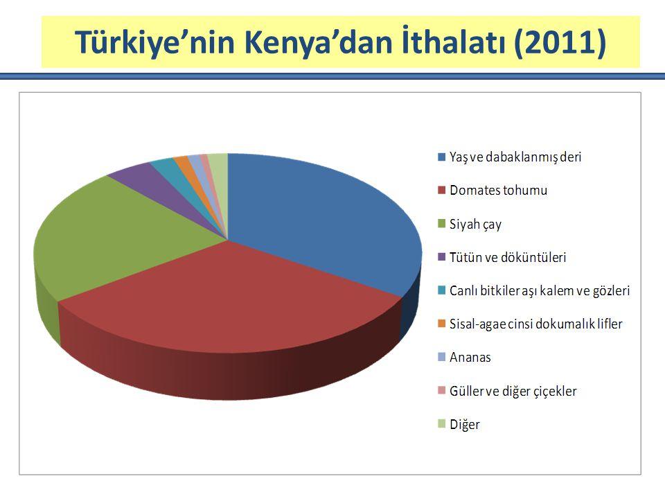 Türkiye'nin Kenya'dan İthalatı (2011)