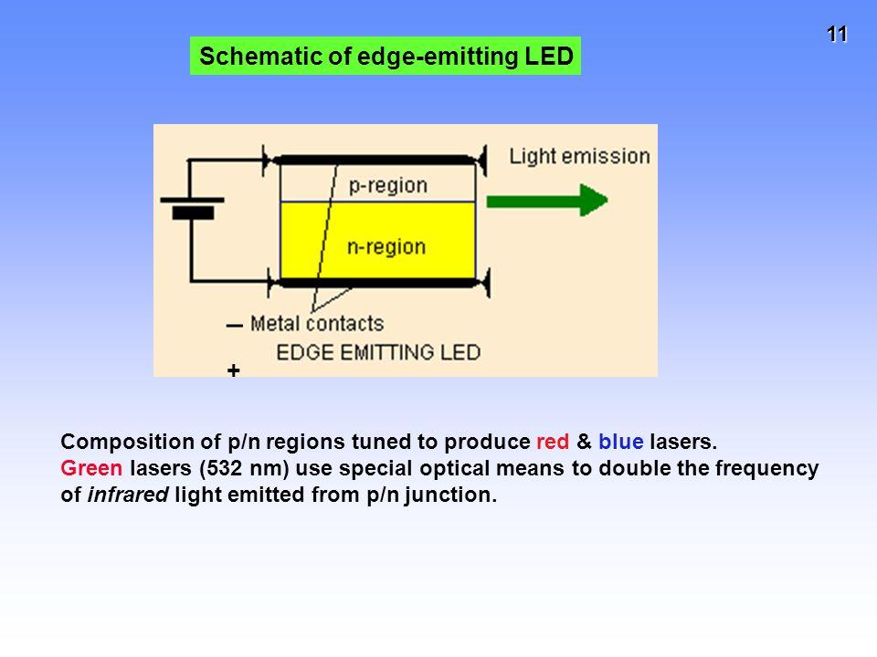 _ Schematic of edge-emitting LED +
