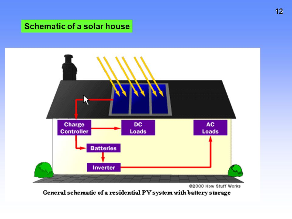 Schematic of a solar house
