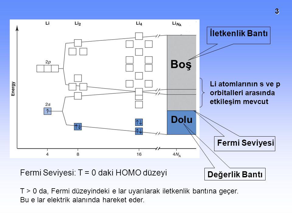 Boş Dolu İletkenlik Bantı Fermi Seviyesi