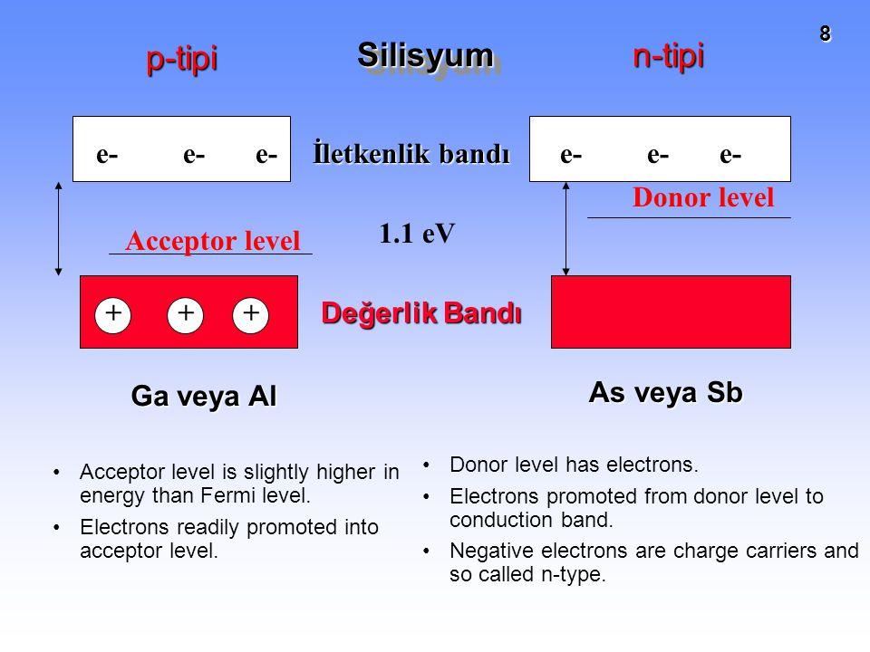 p-tipi Silisyum n-tipi e- e- e- İletkenlik bandı e- e- e- Donor level
