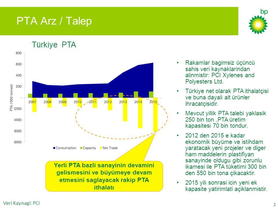 PTA Arz / Talep Türkiye PTA