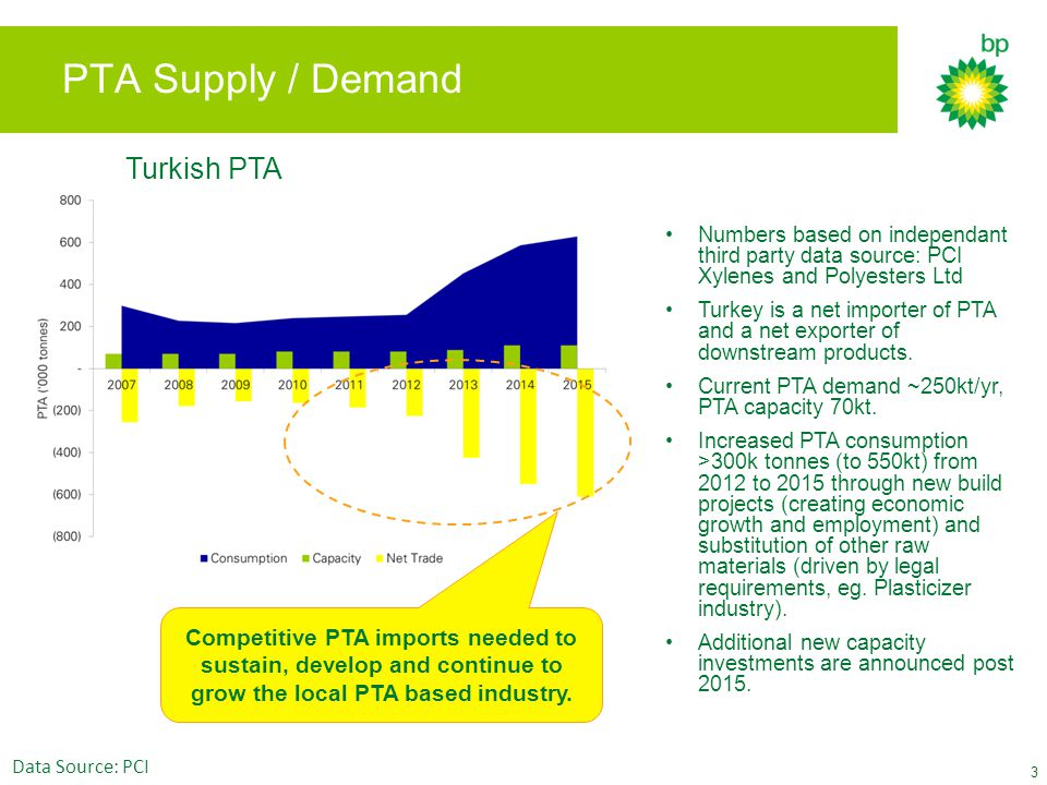 PTA Supply / Demand Turkish PTA