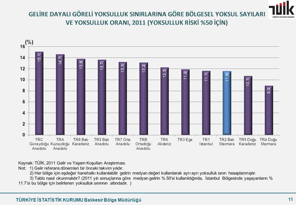 GELİRE DAYALI GÖRELİ YOKSULLUK SINIRLARINA GÖRE BÖLGESEL YOKSUL SAYILARI VE YOKSULLUK ORANI, 2011 (YOKSULLUK RİSKİ %50 İÇİN)