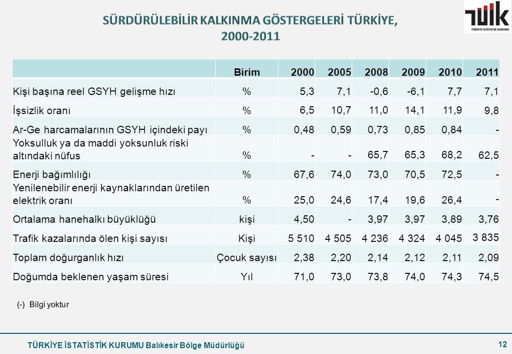 SÜRDÜRÜLEBİLİR KALKINMA GÖSTERGELERİ TÜRKİYE, 2000-2011