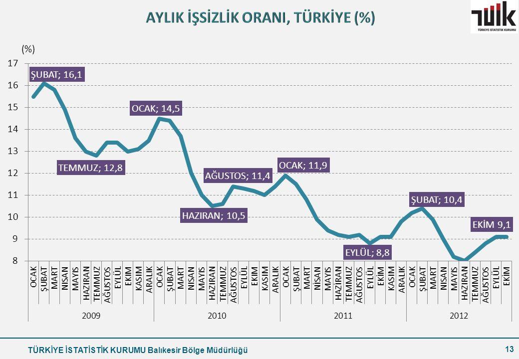 AYLIK İŞSİZLİK ORANI, TÜRKİYE (%)