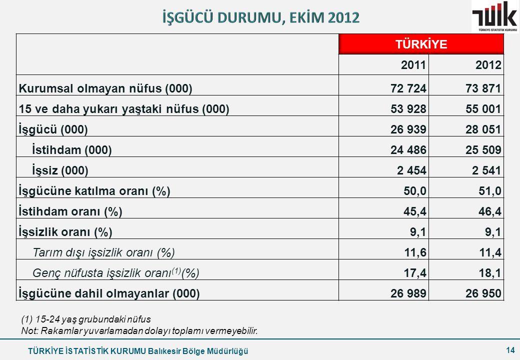 İŞGÜCÜ DURUMU, EKİM 2012 TÜRKİYE 2011 2012