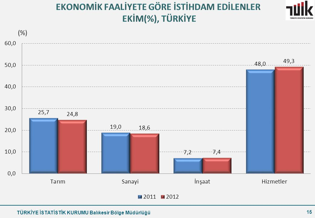 EKONOMİK FAALİYETE GÖRE İSTİHDAM EDİLENLER EKİM(%), TÜRKİYE