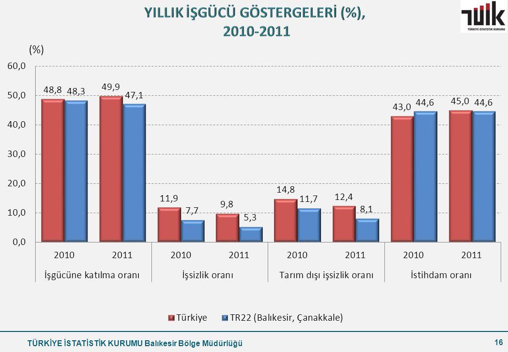 YILLIK İŞGÜCÜ GÖSTERGELERİ (%), 2010-2011