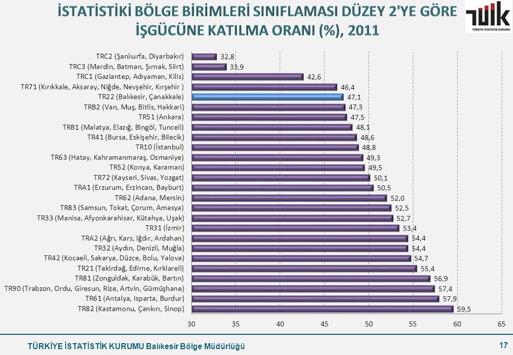 İSTATİSTİKİ BÖLGE BİRİMLERİ SINIFLAMASI DÜZEY 2 YE GÖRE İŞGÜCÜNE KATILMA ORANI (%), 2011