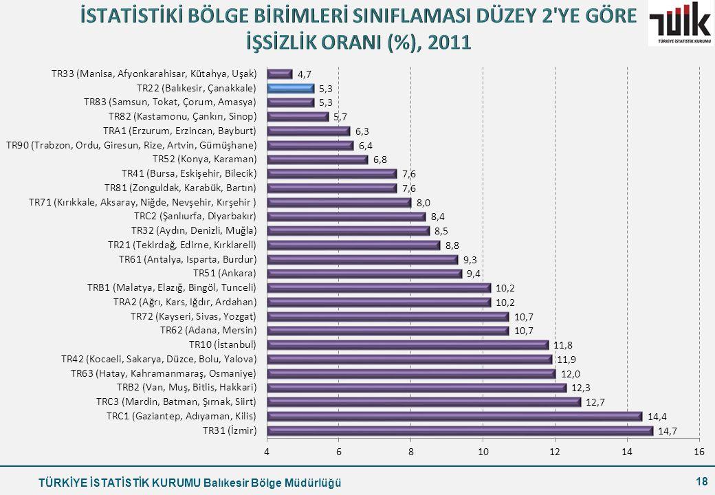 İSTATİSTİKİ BÖLGE BİRİMLERİ SINIFLAMASI DÜZEY 2 YE GÖRE İŞSİZLİK ORANI (%), 2011
