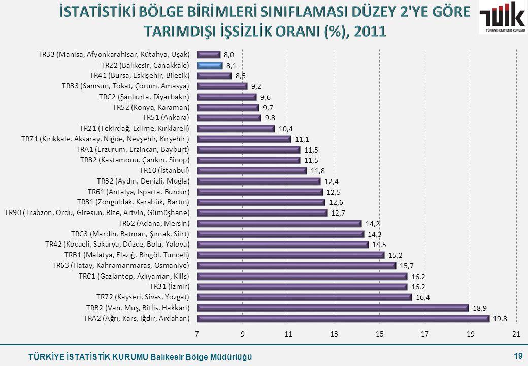 İSTATİSTİKİ BÖLGE BİRİMLERİ SINIFLAMASI DÜZEY 2 YE GÖRE TARIMDIŞI İŞSİZLİK ORANI (%), 2011