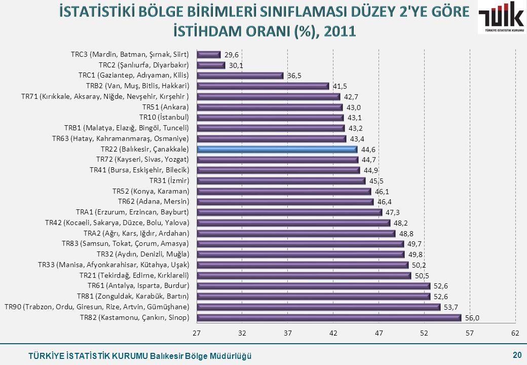 İSTATİSTİKİ BÖLGE BİRİMLERİ SINIFLAMASI DÜZEY 2 YE GÖRE İSTİHDAM ORANI (%), 2011