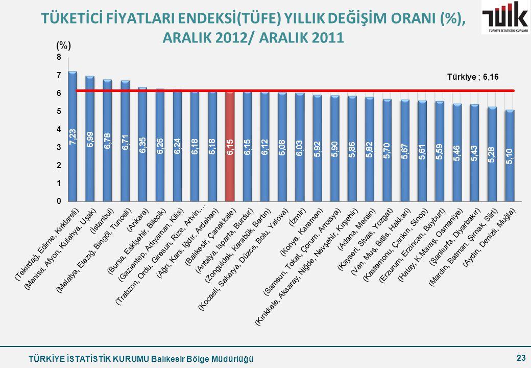 TÜKETİCİ FİYATLARI ENDEKSİ(TÜFE) YILLIK DEĞİŞİM ORANI (%), ARALIK 2012/ ARALIK 2011