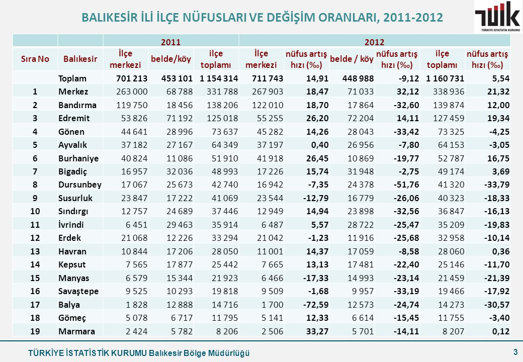 BALIKESİR İLİ İLÇE NÜFUSLARI VE DEĞİŞİM ORANLARI, 2011-2012