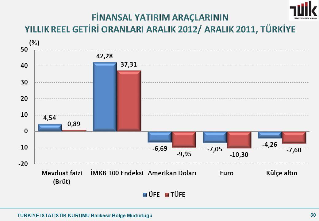 FİNANSAL YATIRIM ARAÇLARININ YILLIK REEL GETİRİ ORANLARI ARALIK 2012/ ARALIK 2011, TÜRKİYE