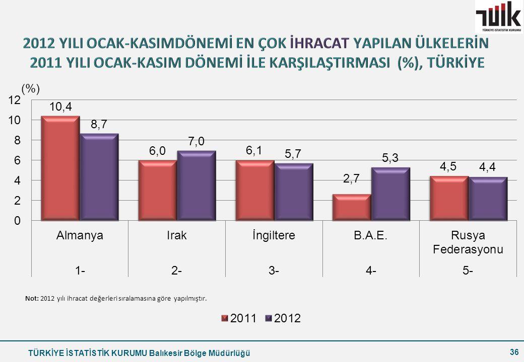 2012 YILI OCAK-KASIMDÖNEMİ EN ÇOK İHRACAT YAPILAN ÜLKELERİN 2011 YILI OCAK-KASIM DÖNEMİ İLE KARŞILAŞTIRMASI (%), TÜRKİYE