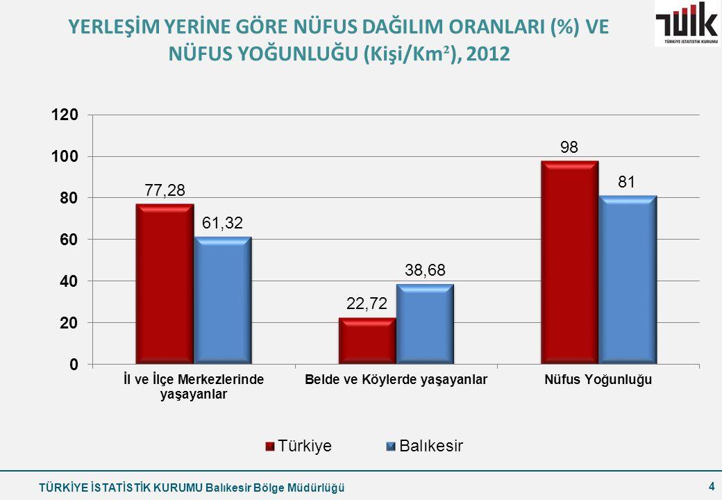 YERLEŞİM YERİNE GÖRE NÜFUS DAĞILIM ORANLARI (%) VE NÜFUS YOĞUNLUĞU (Kişi/Km²), 2012