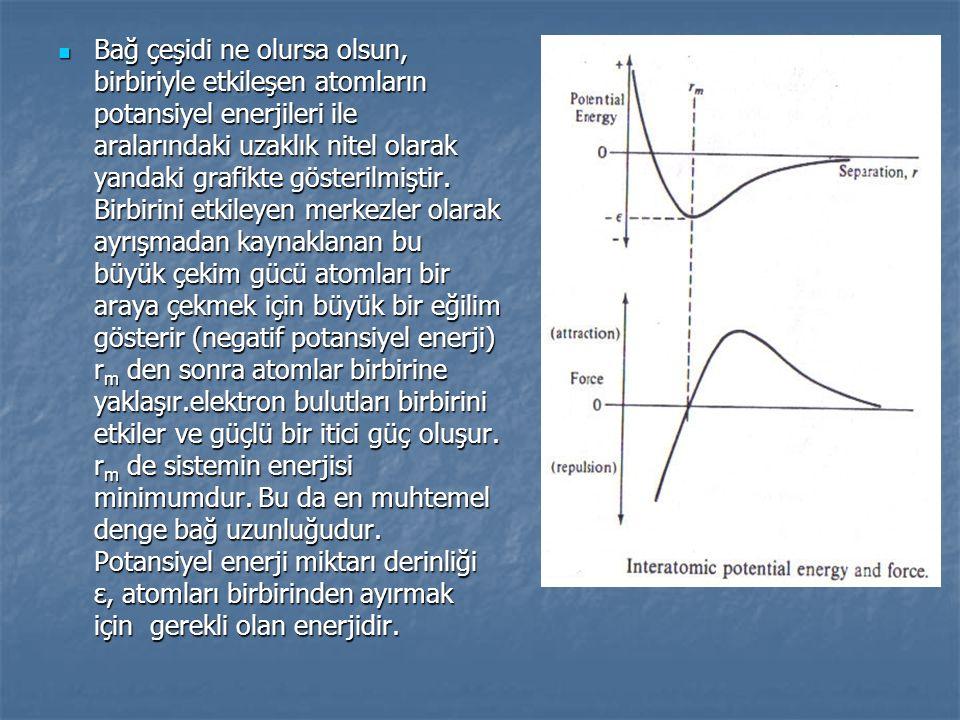 Bağ çeşidi ne olursa olsun, birbiriyle etkileşen atomların potansiyel enerjileri ile aralarındaki uzaklık nitel olarak yandaki grafikte gösterilmiştir.