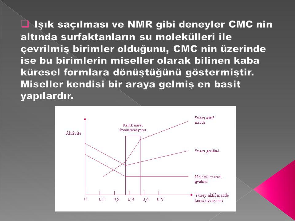 Işık saçılması ve NMR gibi deneyler CMC nin altında surfaktanların su molekülleri ile çevrilmiş birimler olduğunu, CMC nin üzerinde ise bu birimlerin miseller olarak bilinen kaba küresel formlara dönüştüğünü göstermiştir.