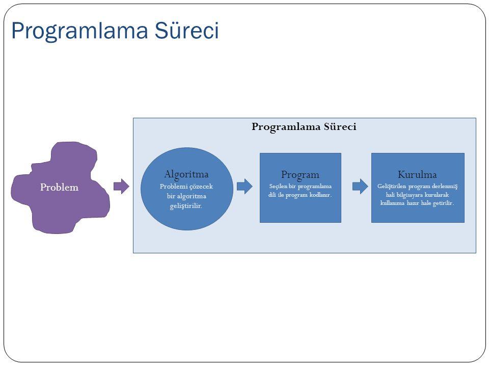 Programlama Süreci Programlama Süreci Problem Algoritma Program